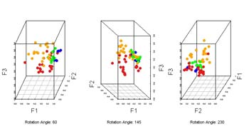 rotate3d, generate 3D graphs using scatterplot3d